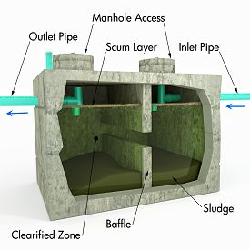 foto of feces  - An illustration with text descriptions of a Septic Tank using a section view to detail the inner process and components - JPG