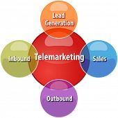 stock photo of telemarketing  - business strategy concept infographic diagram illustration of types of telemarketing vector - JPG