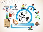 Постер, плакат: Concept of Scrum Development Life cycle and Agile Methodology