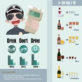pic of blood drive  - Info graphic show the alcohol and blood alcohol - JPG