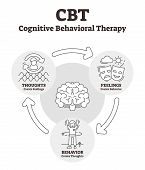 Cognitive Behavioral Therapy Vector Illustration. Outlined Cbt Explanation. Psycho Social Interventi poster