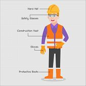 Man Character Industry Safety Concept, Hard Hat, Safety Glasses, Construction Vest, Gloves, Protecti poster
