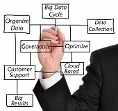 Businessman in suit drawing a big data diagram