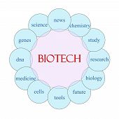 image of biotech  - Biotech concept circular diagram in pink and blue with great terms such as research cells medicine and more - JPG