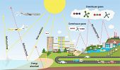The Greenhouse Effect Illustration And Carbon Dioxide Emission poster