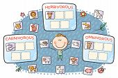 Task For Kids, Carnivorous, Herbivorous And Omnivorous Animals poster