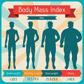 Body mass index retro poster.