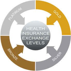 foto of bronze silver gold platinum  - Health Insurance Exchange Levels Word Circle Concept with great terms such as platimum gold and more - JPG
