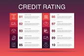 Credit Rating Infographic 10 Option Template.credit Risk, Credit Score, Bankruptcy, Annual Fee Simpl poster