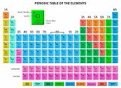 Periodic Table Of The Elements - Shows Atomic Number, Symbol, Name And Atomic Weight. Vector Illustr poster