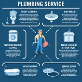 Plumbing Service Set. Professional Plumber Repairs Plumbing With Tools. Sewage Repair, Toilet Cleani poster