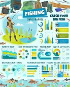 Fishing Sport Infographic, Fishery Equipment And Tackles, Fisherman And Fish. Vector Graphs And Diag poster