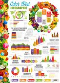 Color Diet Infographic With Statistical Diagram And Charts. Fast Metabolism And Detox, Beauty And We poster