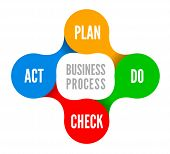 image of plan-do-check-act  - PDCA is an iterative four - JPG