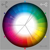Color Wheel For Color Theory Graphic Design. poster