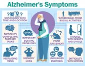 Alzheimer S Disease Vector Infographic About Signs And Symptoms poster