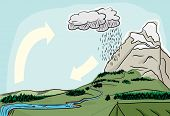 Natural Water Cycle