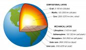 image of earth structure  - Structure of the earth  - JPG