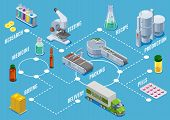 Isometric Medical Supplies Production Process Concept With Research Testing Manufacturing Packing Bo poster
