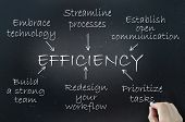 picture of efficiencies  - The key elements of efficiency demonstrated using a flow chart diagram on a blackboard - JPG