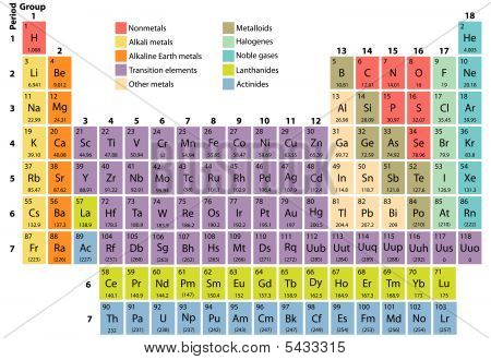 Complete periodic table of the elements with atomic number symbol complete periodic table of the elements with atomic number symbol and weight poster id 5433315 urtaz