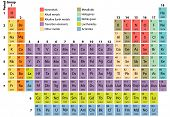 Complete Periodic Table Of The Elements With Atomic Number, Symbol And Weight poster