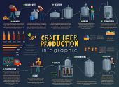 Beer Production Cartoon Infographics, Information About Technology Process Of Brewing With Charts On poster