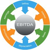 pic of amortization  - EBITDA Word Circles wheel Concept with great terms such as earnings depreciation taxes and more - JPG