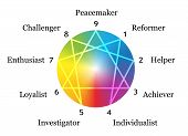 picture of personality  - Enneagram figure with numbers from one to nine concerning the nine described types of personality around a rainbow gradient sphere - JPG
