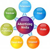 stock photo of telemarketing  - business strategy concept infographic diagram illustration of advertising media types - JPG