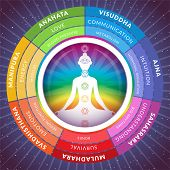Yoga Chakras Infographics With Meditating Girl Inside Circuit Isolated On Starry Space Background poster