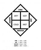picture of hermetic  - Classical four elements fire - JPG