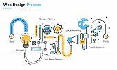 Flat line illustration of website design process poster