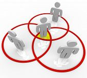 Several networking people or friends stand in venn diagram circles with one person in the center cor