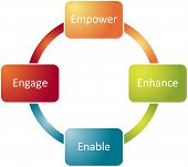 foto of human resource management  - Employee empowerment improvement business strategy concept diagram - JPG