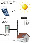 Постер, плакат: On Grid Solar Photo Voltaic System