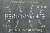 Concept Of Performance Written