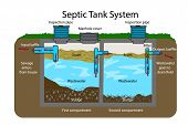 Septic Tank Diagram. Septic System And Drain Field Scheme . An Underground Septic Tank Illustration. poster