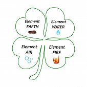Four-leaf Clover. The Elements Of The Earth, The Elements Of Water, The Elements Of Air, The Element poster