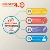 Physical Systems, Cloud Computing, Cognitive Computing Industry 4.0 Infographic. Industry 4.0 Cyber  poster