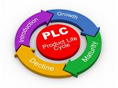 picture of plc  - 3d illustration of circular flow chart of PLC  - JPG