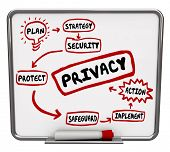 picture of safeguard  - Privacy security or safeguard diagram or flowchart written on a dry erase board as tips - JPG