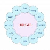 stock photo of starving  - Hunger concept circular diagram in pink and blue with great terms such as food starve pang and more - JPG