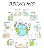 Recycling Materials Icons. List Of Materials: Metal, Plastic, Paper, Organic, Clothes, Glass, Batter poster