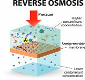 image of wastewater  - Pressure is applied to the contaminated water forcing water molecules through the membrane - JPG