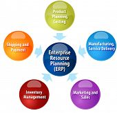 picture of enterprise  - business strategy concept infographic diagram illustration of enterprise resource planning contributors - JPG