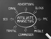 Tafel - Affiliate-Marketing