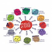 image of drow  - Doodle hand drow scheme main activities related to seo with sketchy iconson colored spot - JPG