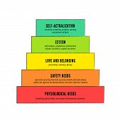 pic of hierarchy  - Maslow - JPG