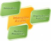 picture of asset  - business strategy concept infographic diagram illustration of intangible assets - JPG
